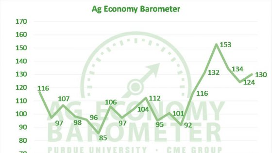 Optimism About Farm Economy Remains Robust, Says New Economic Indicator - Optimism About Farm Economy Remains Robust, Says New Economic Indicator